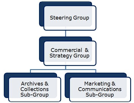 Capturing the Energy's organisational structure